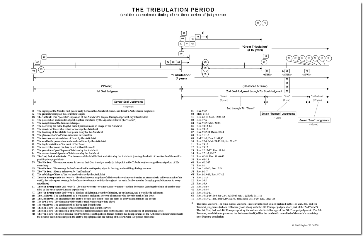 The Tribulation Period Chart